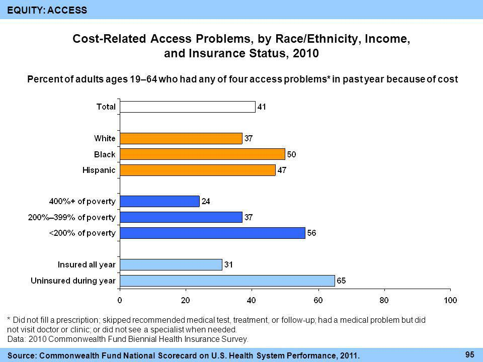 EQUITY: ACCESS Cost-Related Access Problems, by Race/Ethnicity, Income, and Insurance Status, 2010.