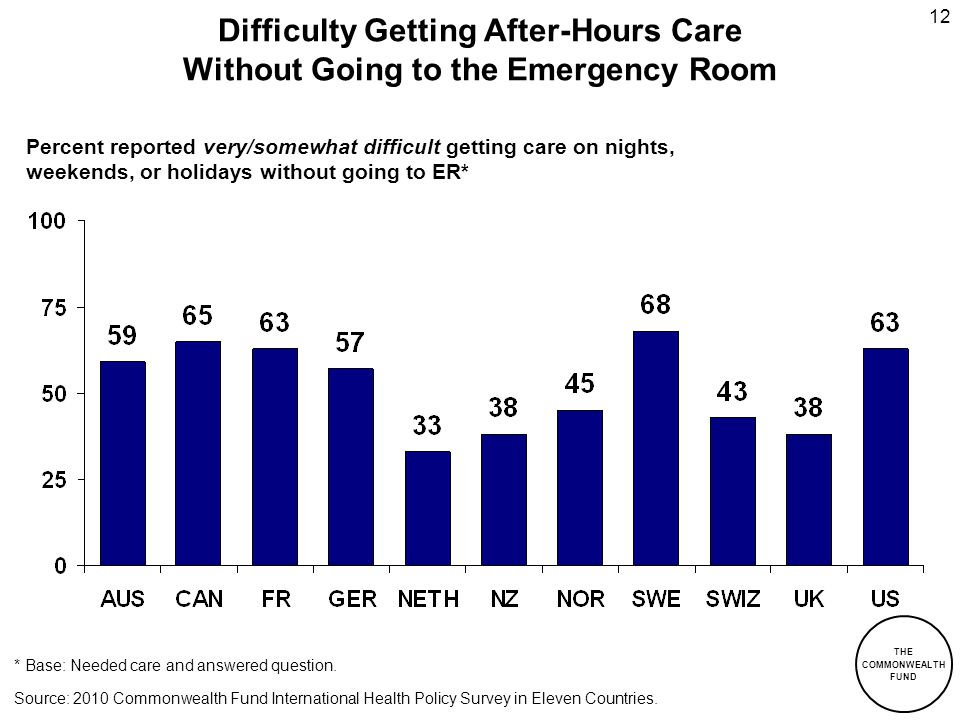 Difficulty Getting After-Hours Care Without Going to the Emergency Room
