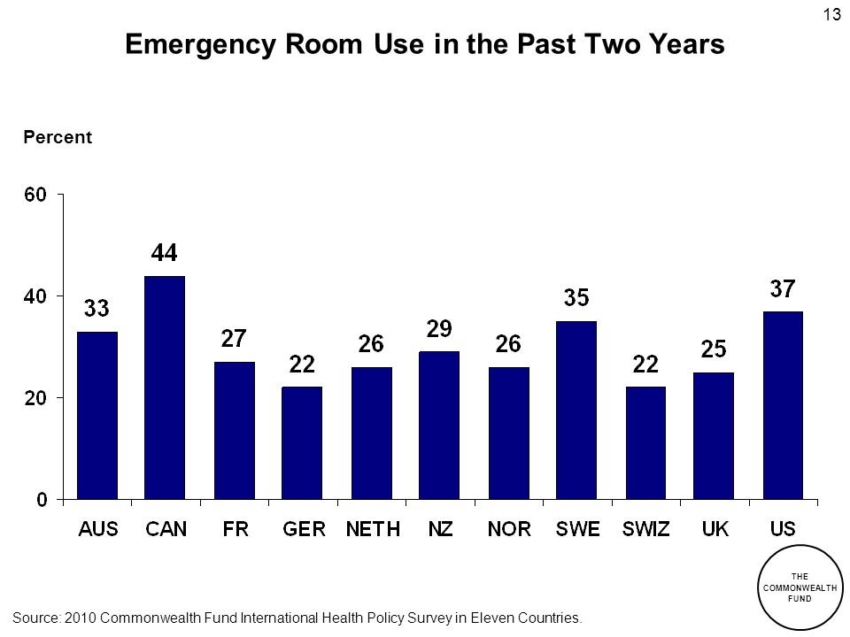 Emergency Room Use in the Past Two Years