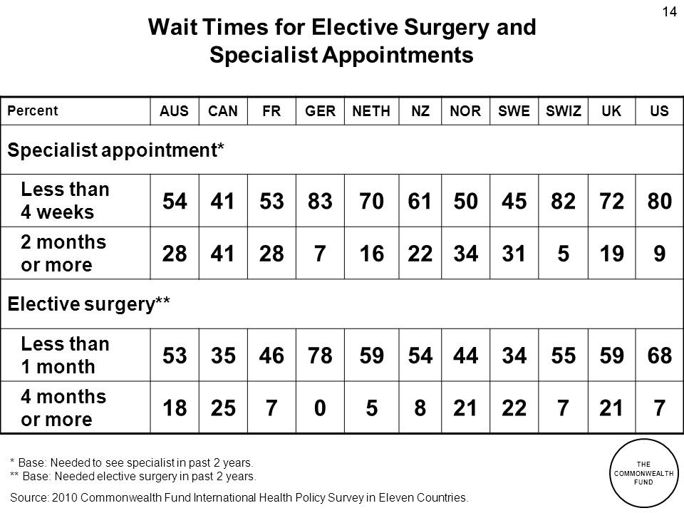 Wait Times for Elective Surgery and Specialist Appointments