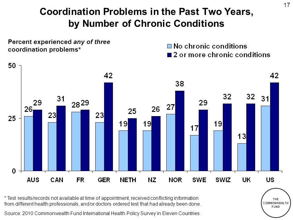 Coordination Problems in the Past Two Years, by Number of Chronic Conditions