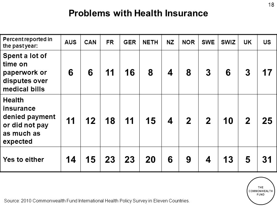 Problems with Health Insurance