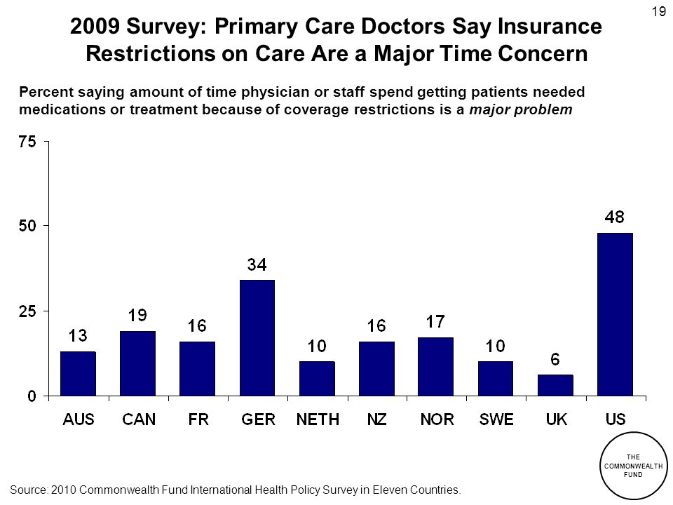 2009 Survey: Primary Care Doctors Say Insurance Restrictions on Care Are a Major Time Concern