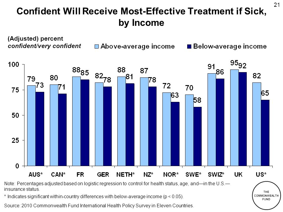 Confident Will Receive Most-Effective Treatment if Sick, by Income