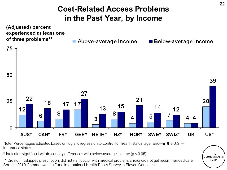 Cost-Related Access Problems in the Past Year, by Income