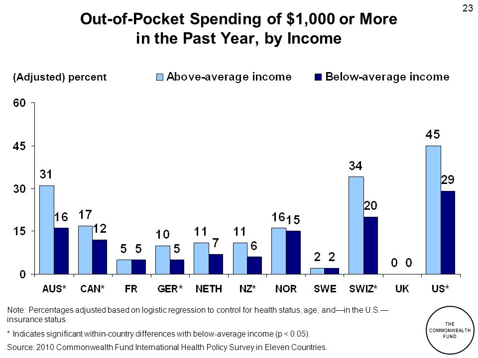 Out-of-Pocket Spending of $1,000 or More in the Past Year, by Income