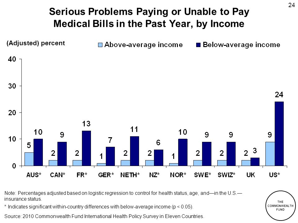 Serious Problems Paying or Unable to Pay Medical Bills in the Past Year, by Income
