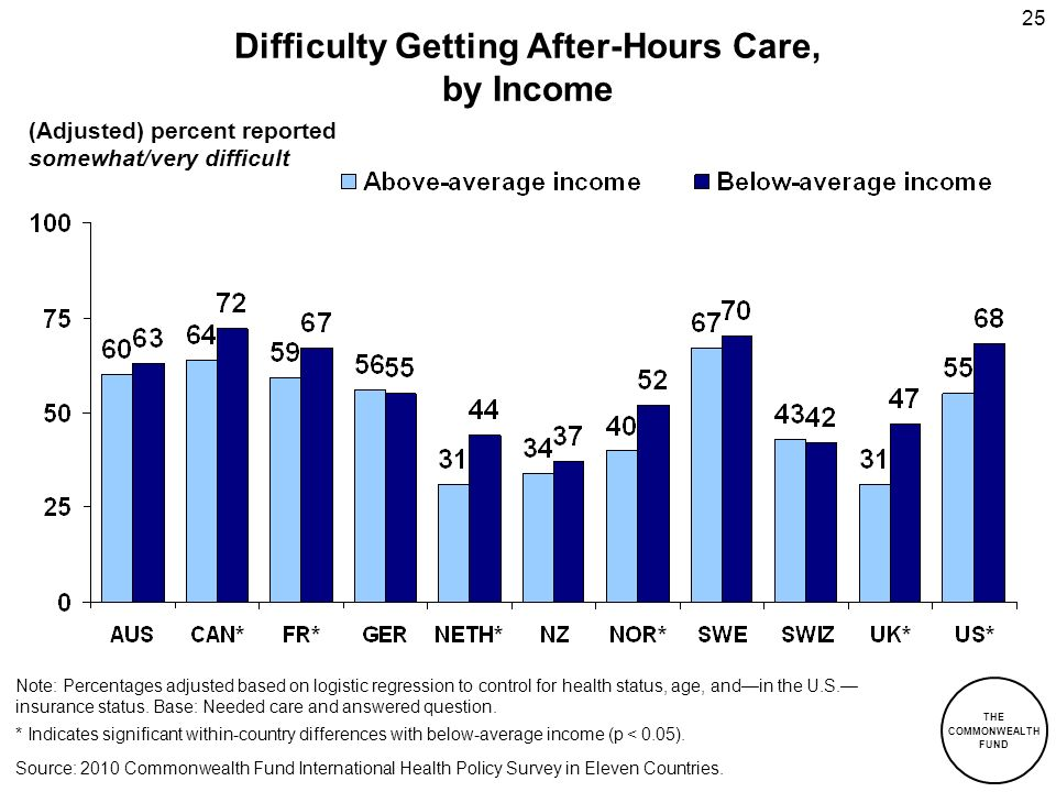 Difficulty Getting After-Hours Care, by Income