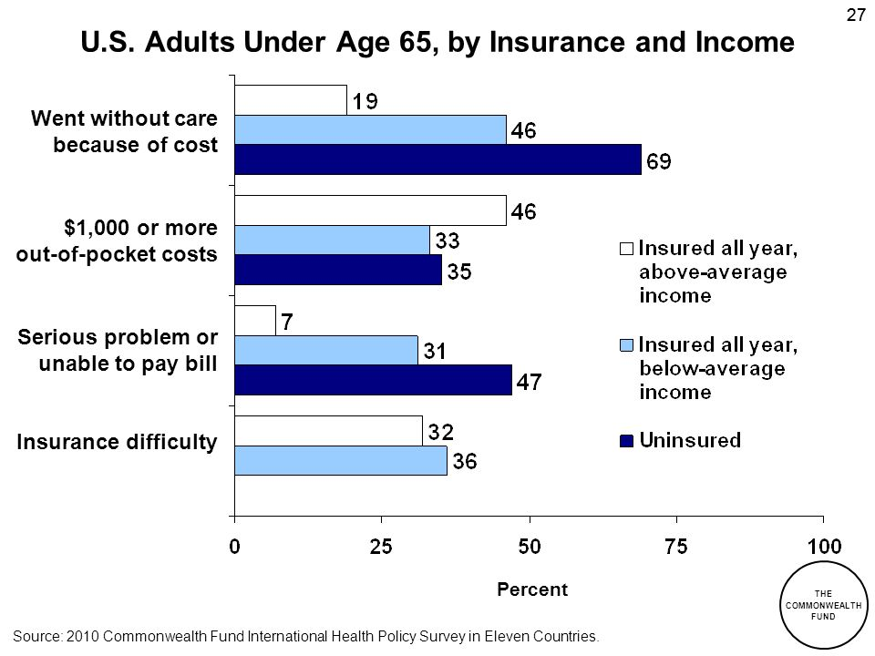 U.S. Adults Under Age 65, by Insurance and Income