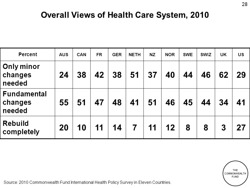 Overall Views of Health Care System, 2010