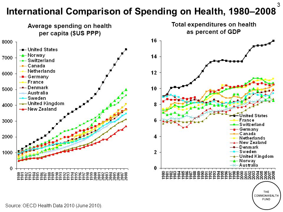 International Comparison of Spending on Health, 1980–2008