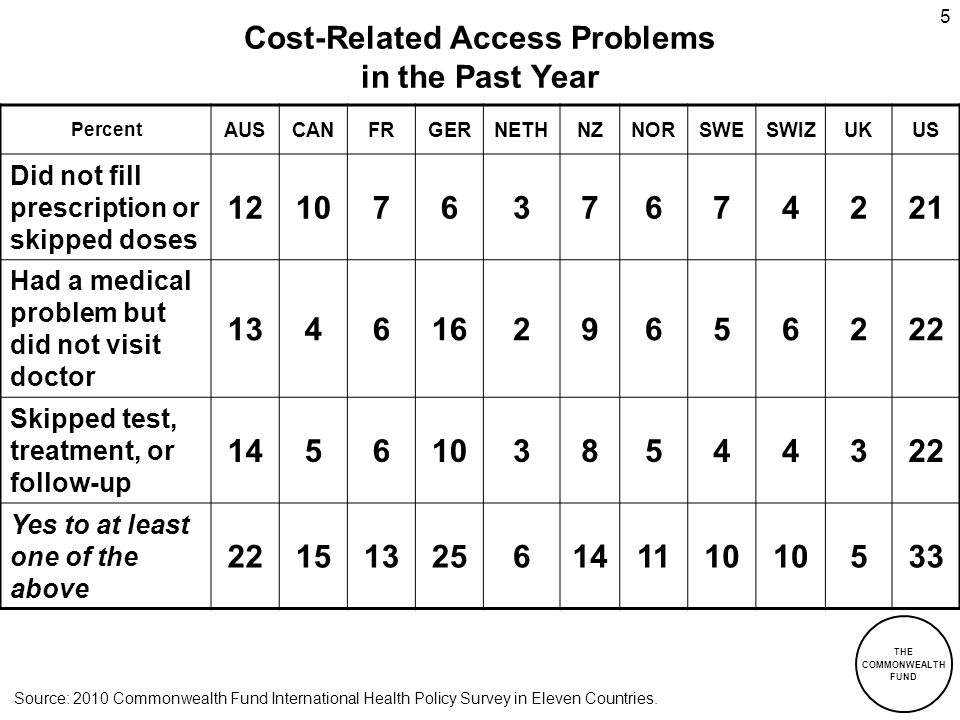 Cost-Related Access Problems in the Past Year