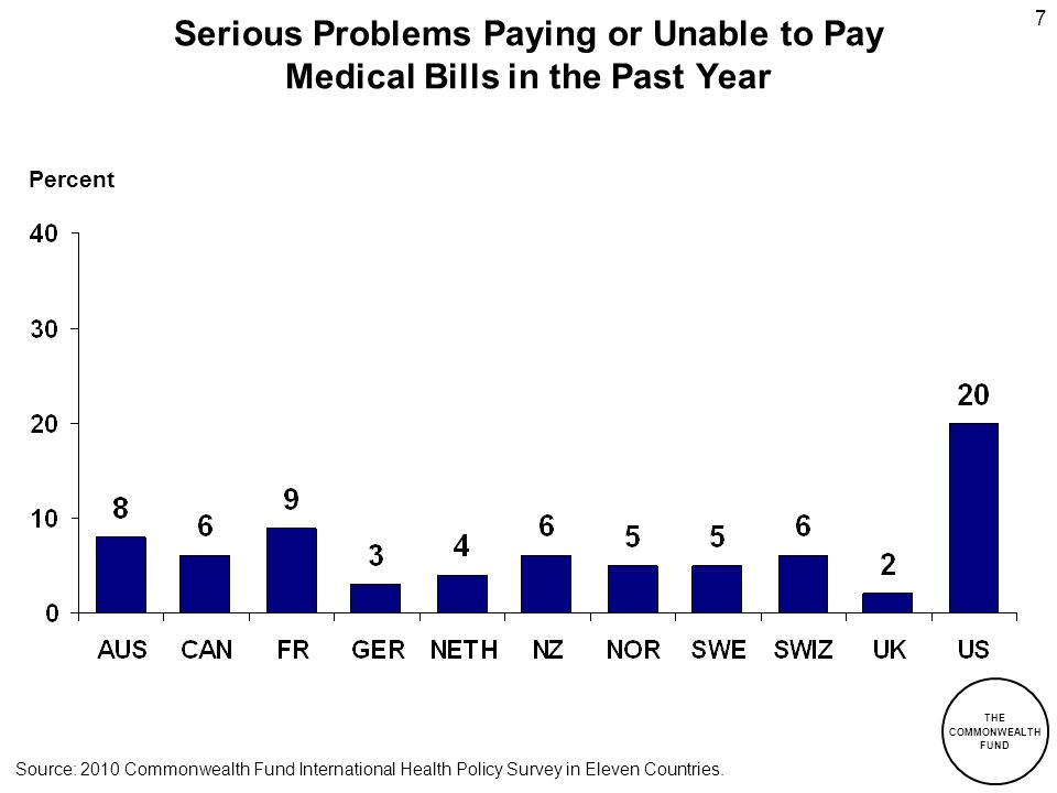 Serious Problems Paying or Unable to Pay Medical Bills in the Past Year