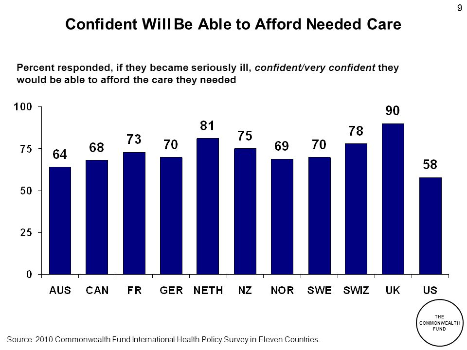 Confident Will Be Able to Afford Needed Care