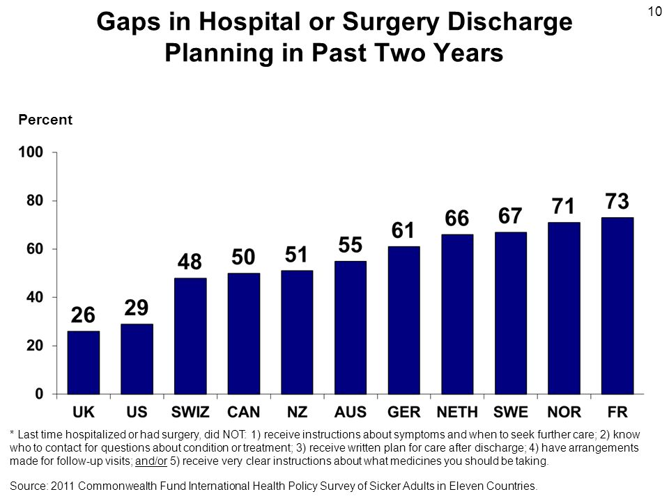 Gaps in Hospital or Surgery Discharge Planning in Past Two Years