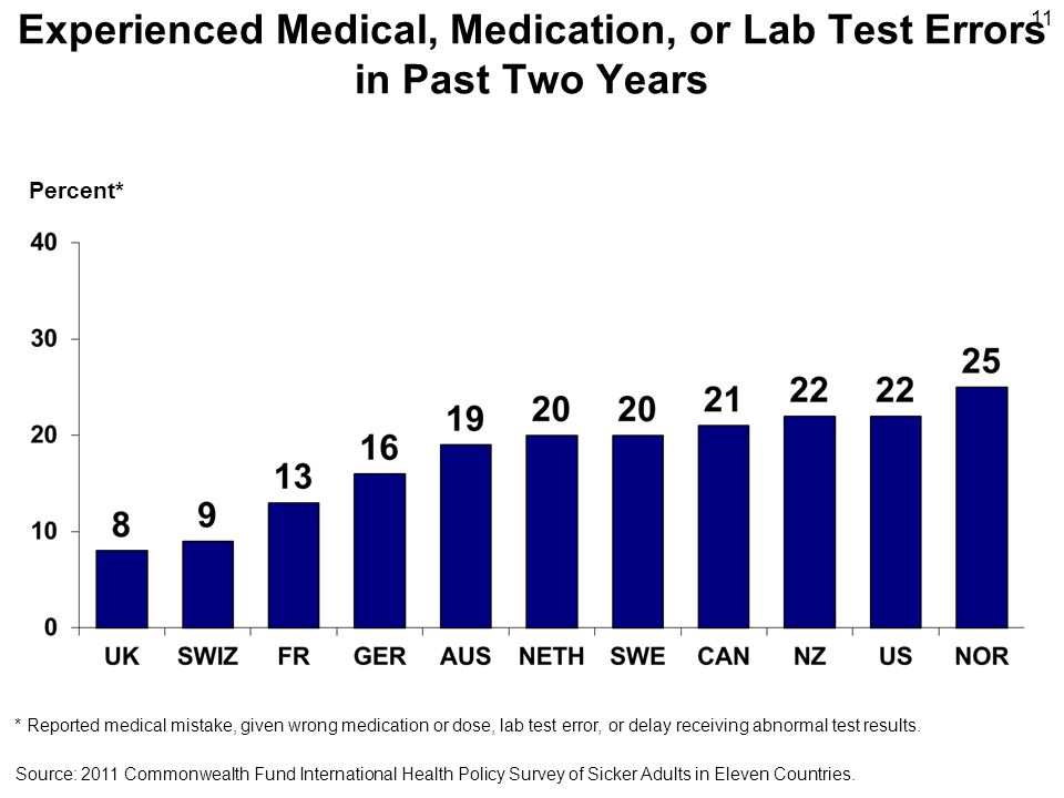 Experienced Medical, Medication, or Lab Test Errors in Past Two Years