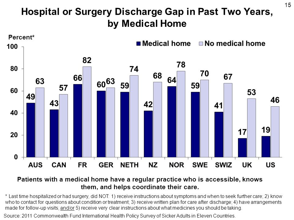 Hospital or Surgery Discharge Gap in Past Two Years, by Medical Home