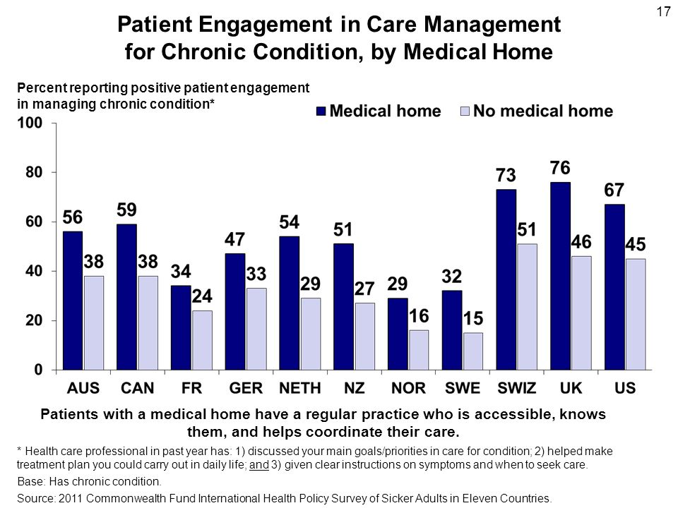 Patient Engagement in Care Management for Chronic Condition, by Medical Home