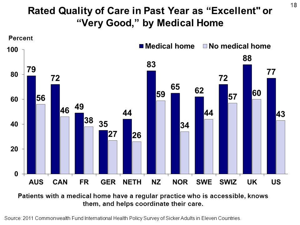 Rated Quality of Care in Past Year as Excellent or Very Good, by Medical Home