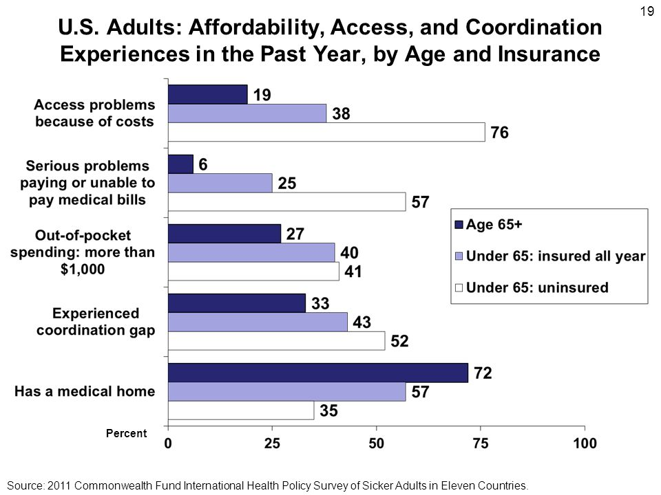 19 U.S. Adults: Affordability, Access, and Coordination Experiences in the Past Year, by Age and Insurance.