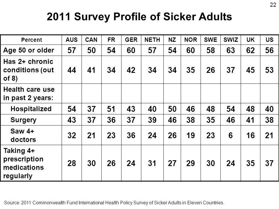 2011 Survey Profile of Sicker Adults