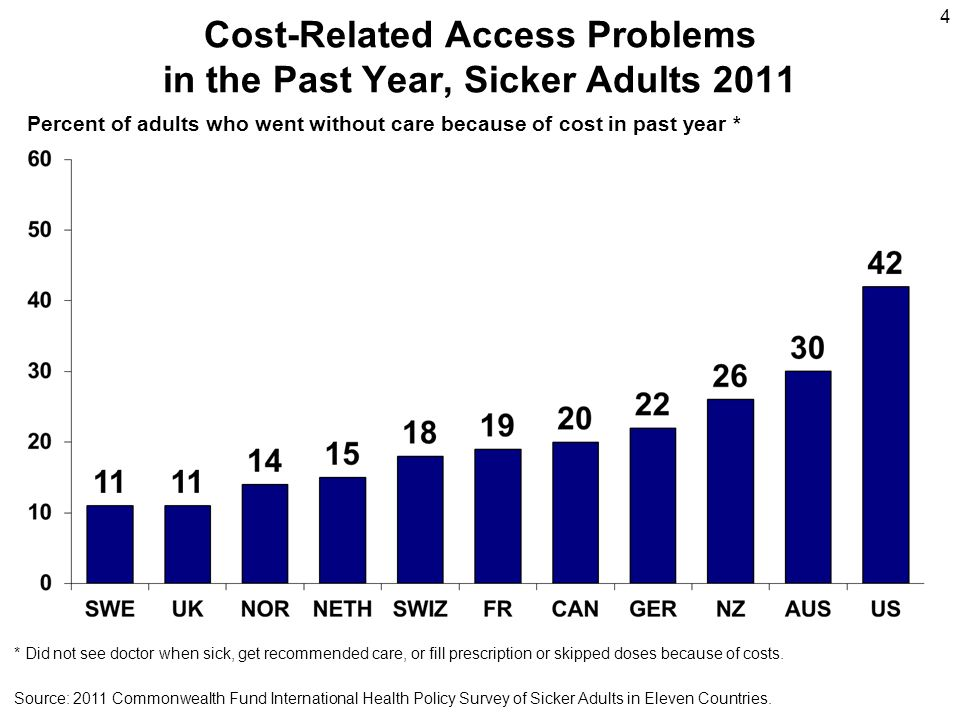 Cost-Related Access Problems in the Past Year, Sicker Adults 2011