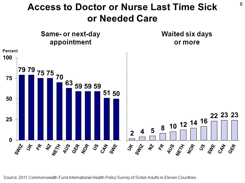 Access to Doctor or Nurse Last Time Sick or Needed Care