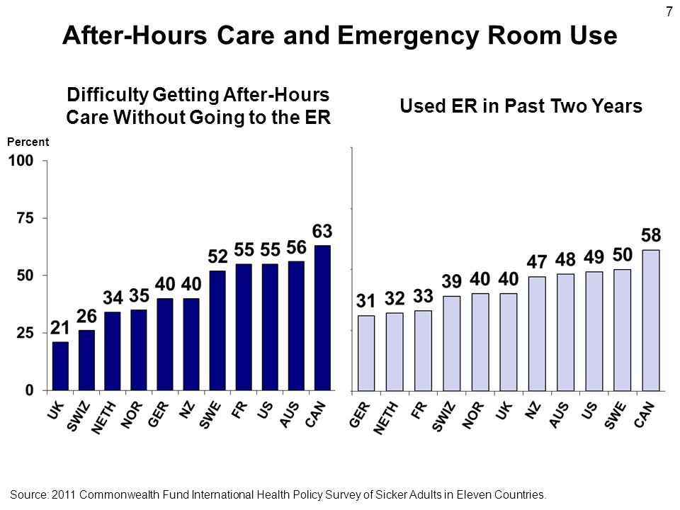 After-Hours Care and Emergency Room Use