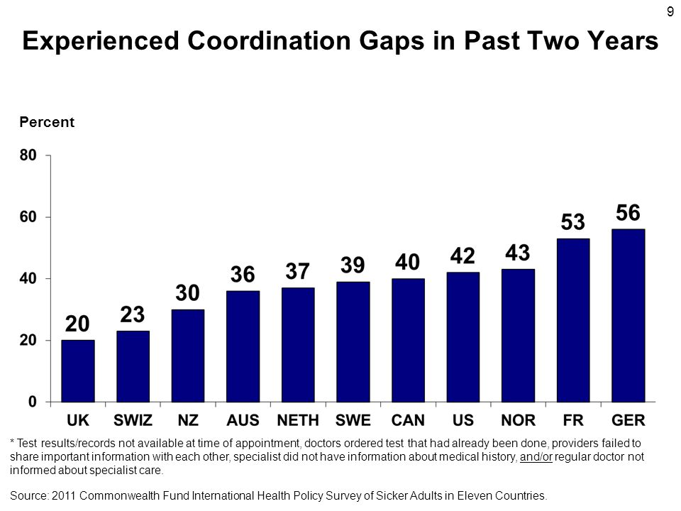 Experienced Coordination Gaps in Past Two Years