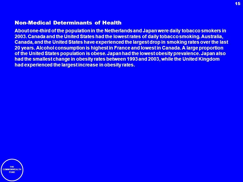 Non-Medical Determinants of Health