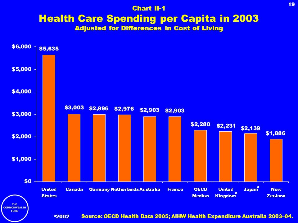 Chart II-1 Health Care Spending per Capita in 2003 Adjusted for Differences in Cost of Living
