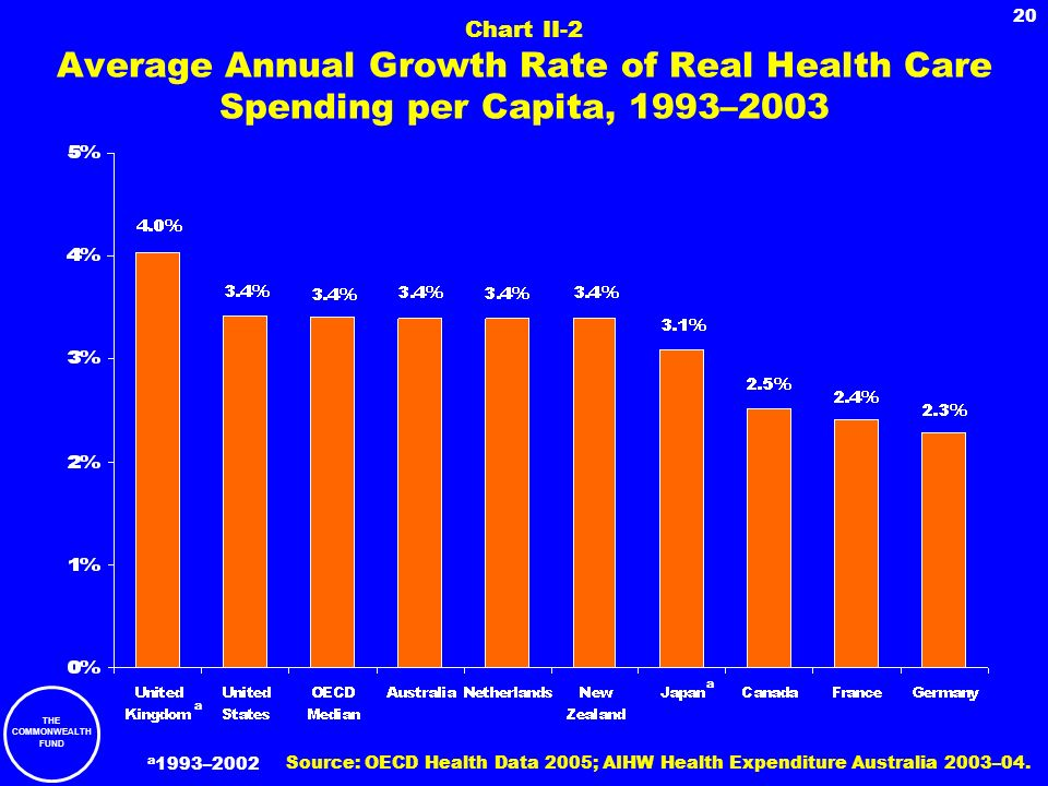 Chart II-2 Average Annual Growth Rate of Real Health Care Spending per Capita, 1993–2003