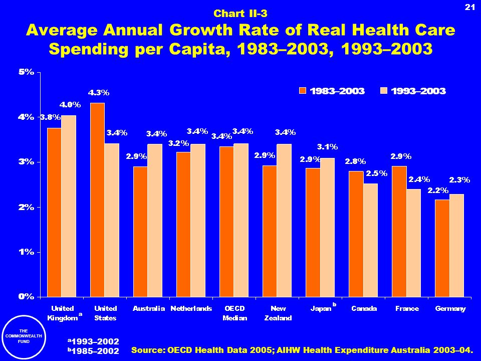 Chart II-3 Average Annual Growth Rate of Real Health Care Spending per Capita, 1983–2003, 1993–2003