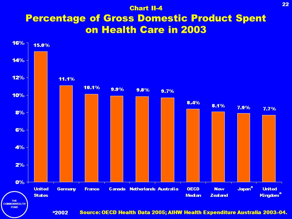 Chart II-4 Percentage of Gross Domestic Product Spent on Health Care in 2003