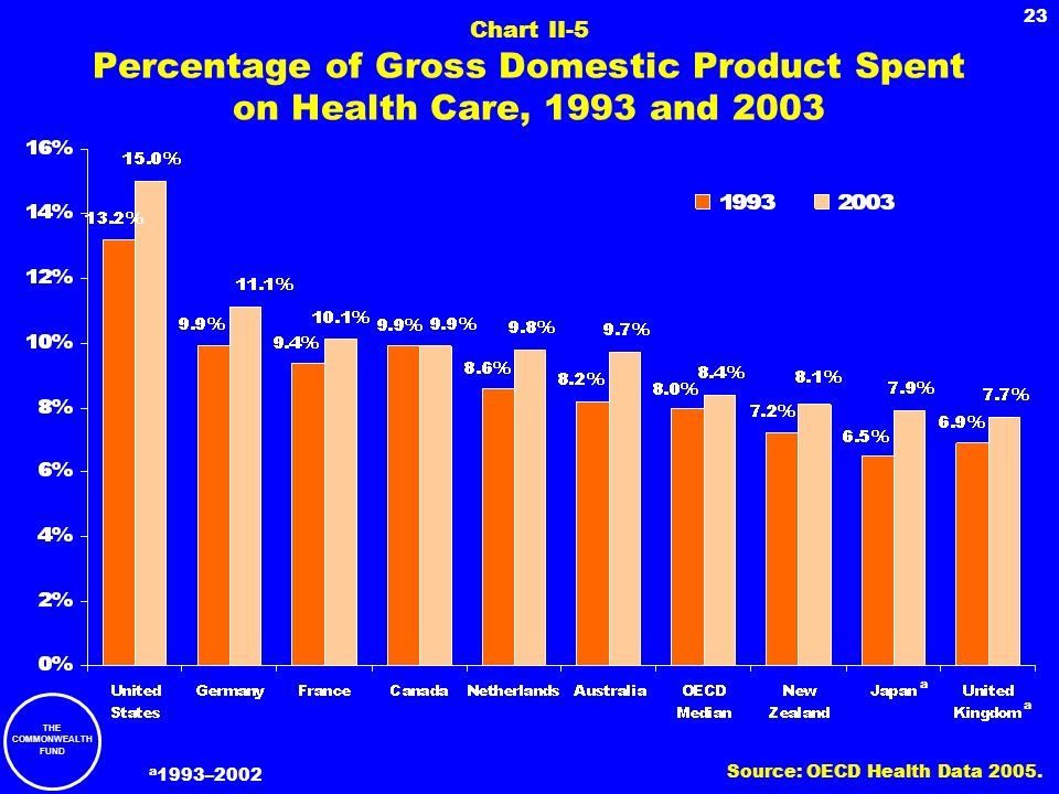 Chart II-5 Percentage of Gross Domestic Product Spent on Health Care, 1993 and 2003