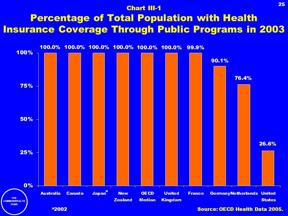 Chart III-1 Percentage of Total Population with Health Insurance Coverage Through Public Programs in 2003