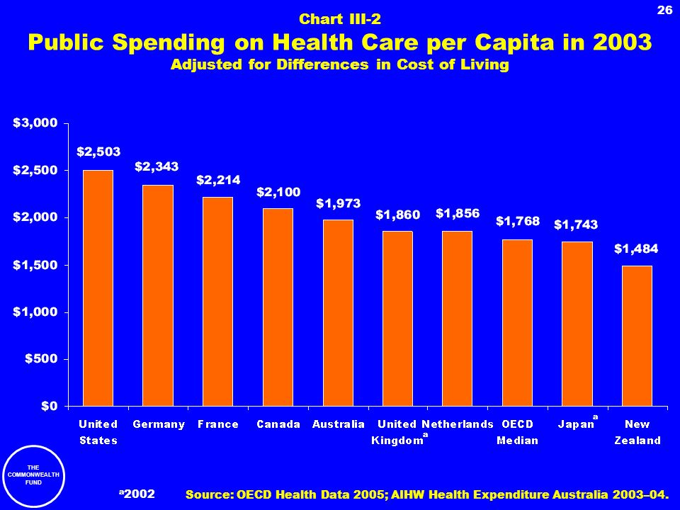 Chart III-2 Public Spending on Health Care per Capita in 2003 Adjusted for Differences in Cost of Living