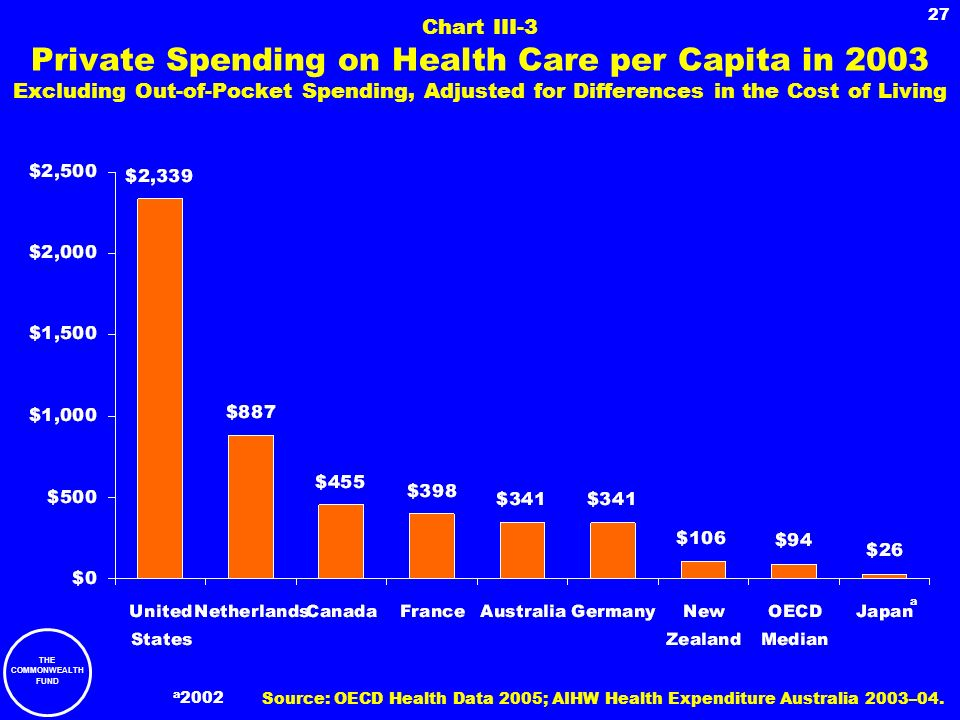 Chart III-3 Private Spending on Health Care per Capita in 2003 Excluding Out-of-Pocket Spending, Adjusted for Differences in the Cost of Living