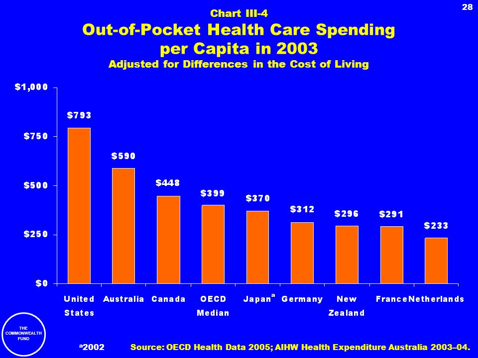 Chart III-4 Out-of-Pocket Health Care Spending per Capita in 2003 Adjusted for Differences in the Cost of Living