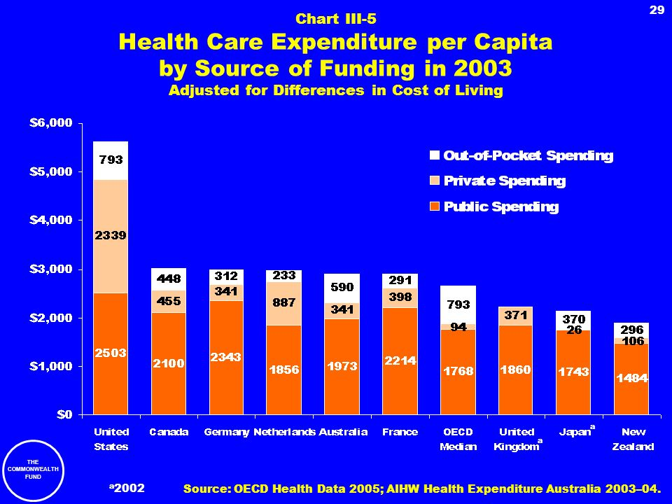 Chart III-5 Health Care Expenditure per Capita by Source of Funding in 2003 Adjusted for Differences in Cost of Living