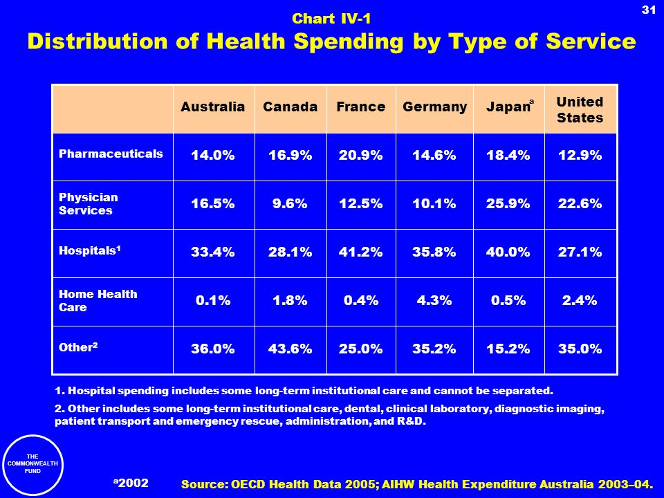 Chart IV-1 Distribution of Health Spending by Type of Service
