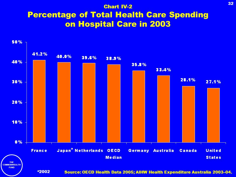Chart IV-2 Percentage of Total Health Care Spending on Hospital Care in 2003