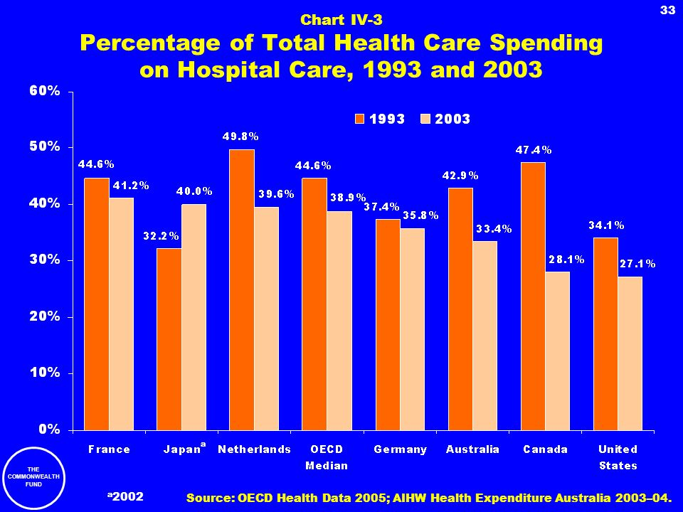 Chart IV-3 Percentage of Total Health Care Spending on Hospital Care, 1993 and 2003
