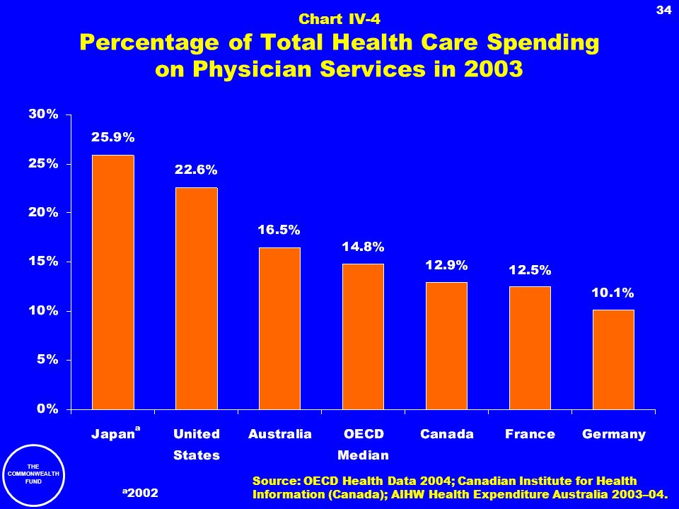 Chart IV-4 Percentage of Total Health Care Spending on Physician Services in 2003