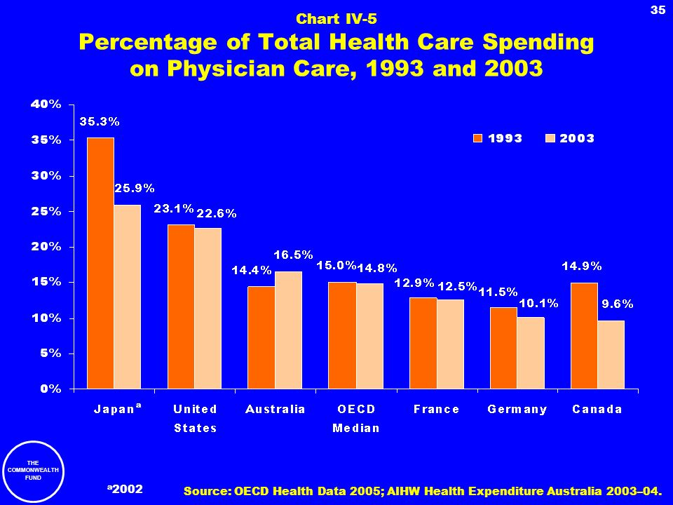Chart IV-5 Percentage of Total Health Care Spending on Physician Care, 1993 and 2003