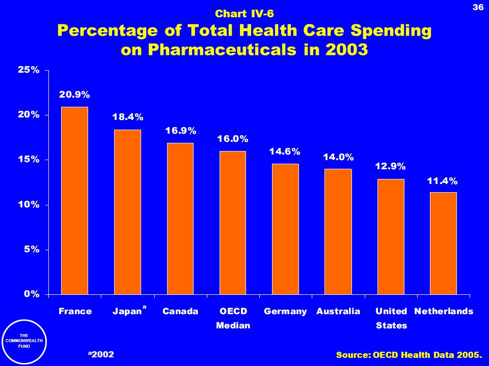 Chart IV-6 Percentage of Total Health Care Spending on Pharmaceuticals in 2003