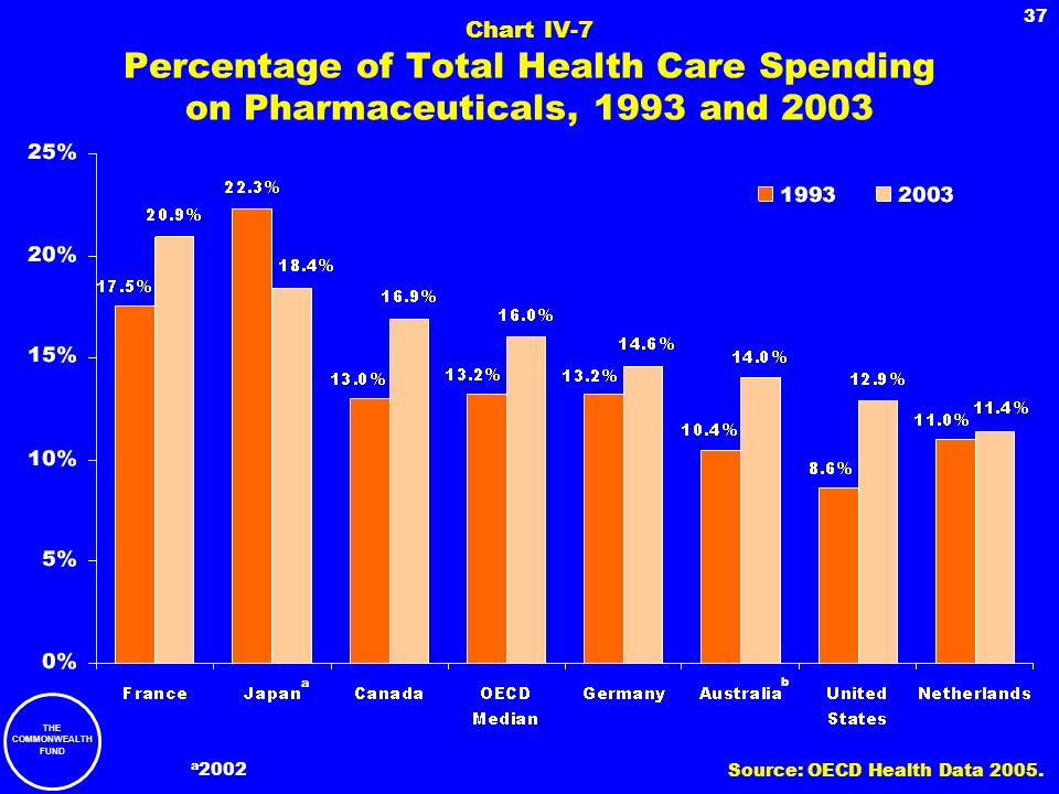 Chart IV-7 Percentage of Total Health Care Spending on Pharmaceuticals, 1993 and 2003