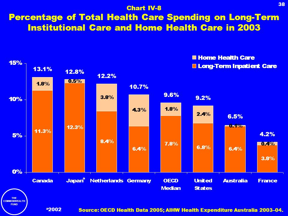 Chart IV-8 Percentage of Total Health Care Spending on Long-Term Institutional Care and Home Health Care in 2003