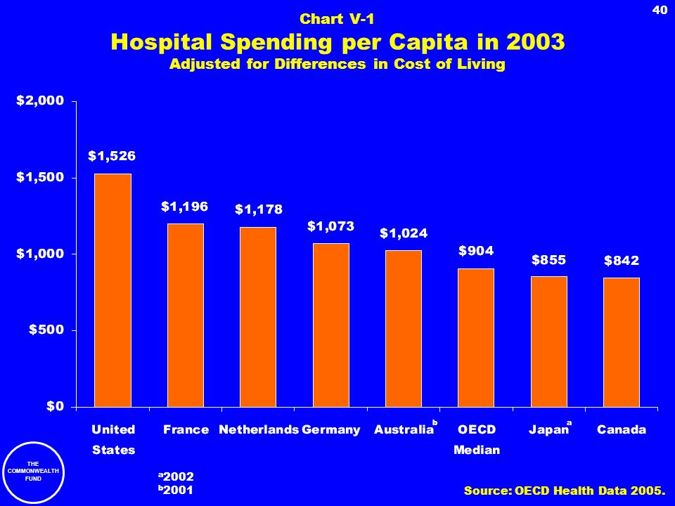 Chart V-1 Hospital Spending per Capita in 2003 Adjusted for Differences in Cost of Living