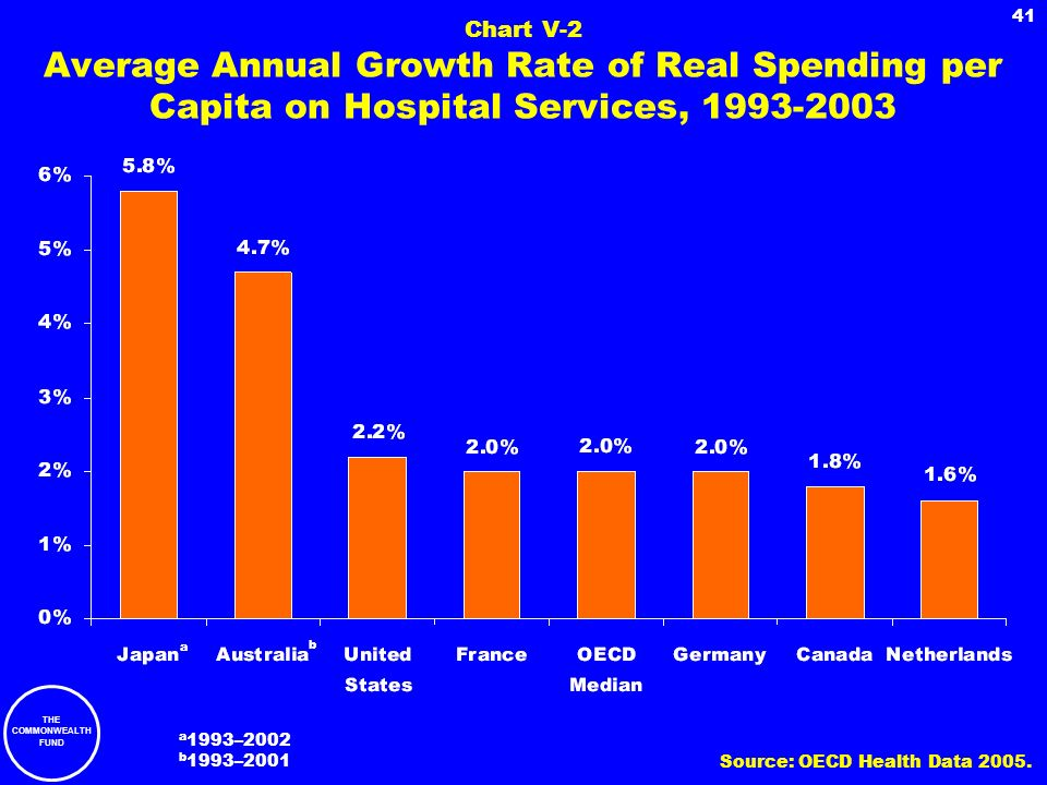 Chart V-2 Average Annual Growth Rate of Real Spending per Capita on Hospital Services, 1993-2003